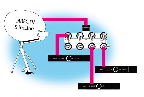 Most DIRECTV installations start with a SWM-enabled dish and an 8-way splitter. In this scenario the numbers are fairly simple to calculate  sc 1 st  Solid Signal Blog : directv swm 8 wiring diagram - yogabreezes.com