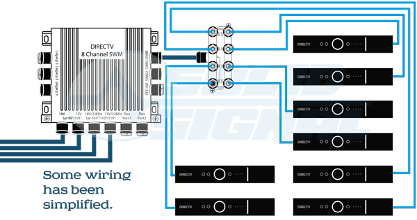 solid signal s white paper the new directv residential experience home run wiring means that there is a direct cable run between each receiver and the equipment closet in the case of swm technology all wires are run to a