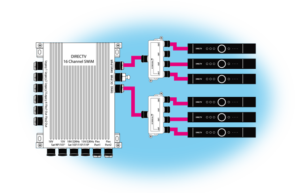 swm split4s white paper extending your directv signal the solid signal blog SWM 8 Wiring Diagram at soozxer.org