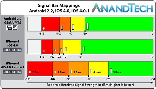Don't trust those cell phone bars - The Solid Signal Blog