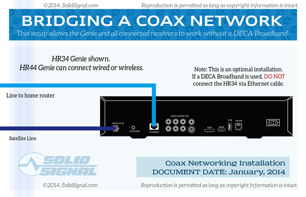 White Paper A Guide To Directv Networking The Solid Signal Blog